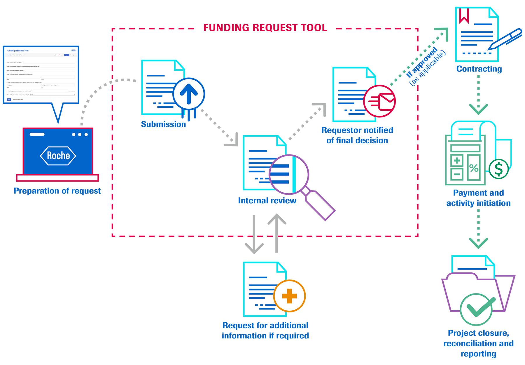 Funding Request Process Flow